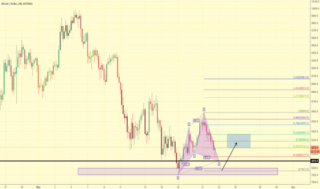 BTCUSD: Possible Bullish Cypher & Double Bottom