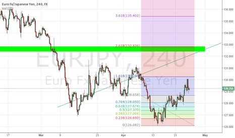 EURJPY: 132 @ the end of this week