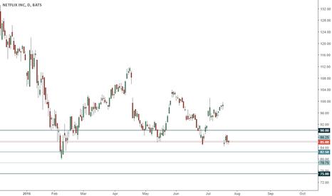 NFLX: NFLX trading range, short below 90