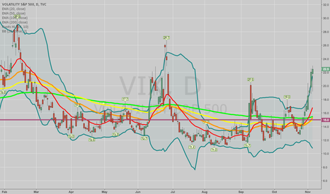 VIX: PRE-ELECTION: SELL PREMIUM SMALL