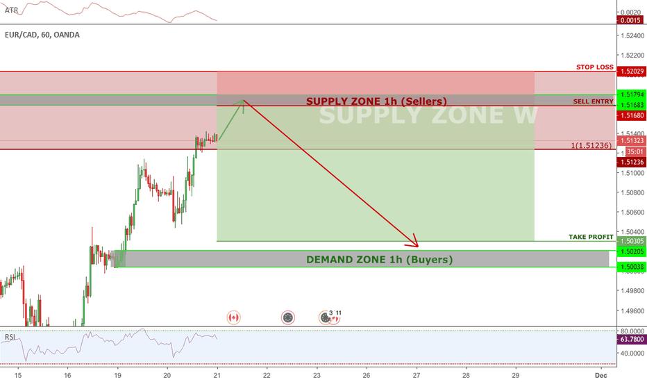EURCAD: EURCAD Supply Zone within a supply zone