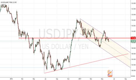 USDJPY: YEN back to the trend line?