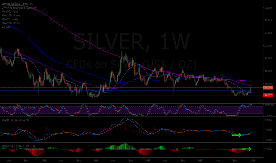 SILVER: Silver Weekly- decent bounce off previous lows, MACD turn up, SQ