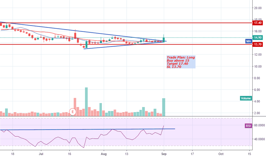 SINTEX: Sintex Long Buy above 15, Target 17.40, SL 13.70