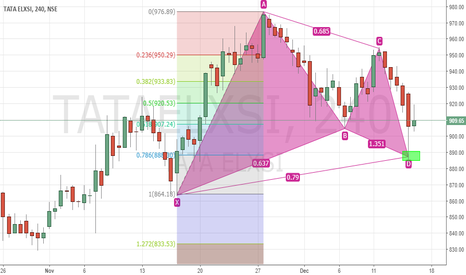 TATAELXSI: Bullish Gartley in Tata Elxsi