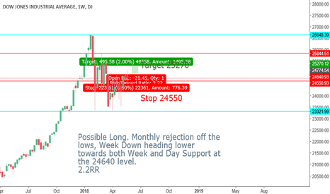 DJI: Potential 2.2RR Long on the DOW setting up