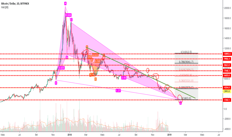 BTCUSD: BTC/USD Próximo a possível reversão de tendência