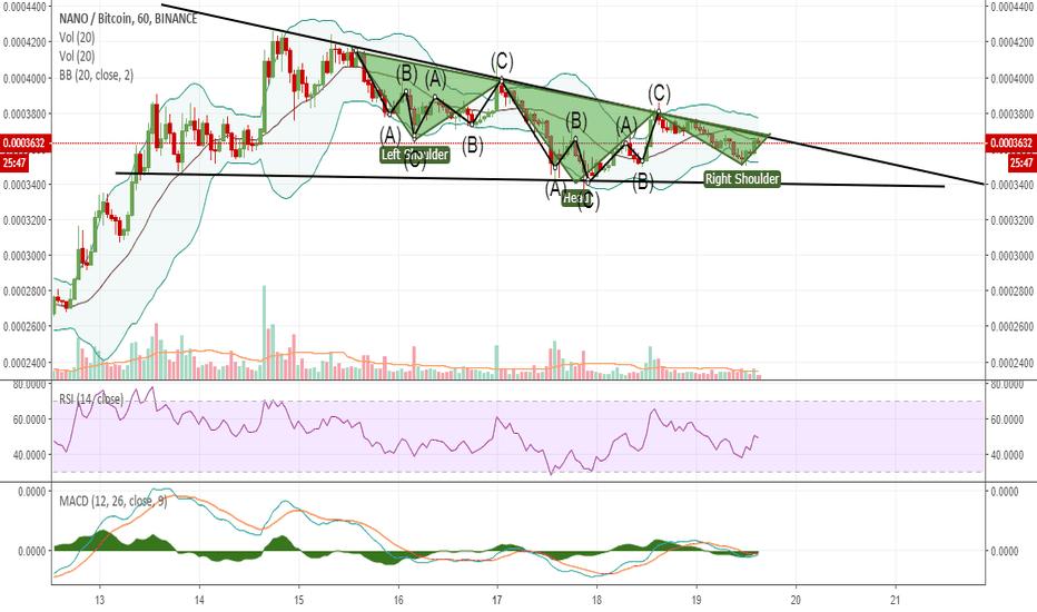 NANOBTC: NANO BTC, Bull Triangle and iH&S!