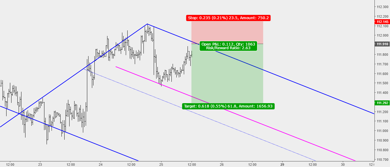 USDJPY: Potential Sell Opportuntity