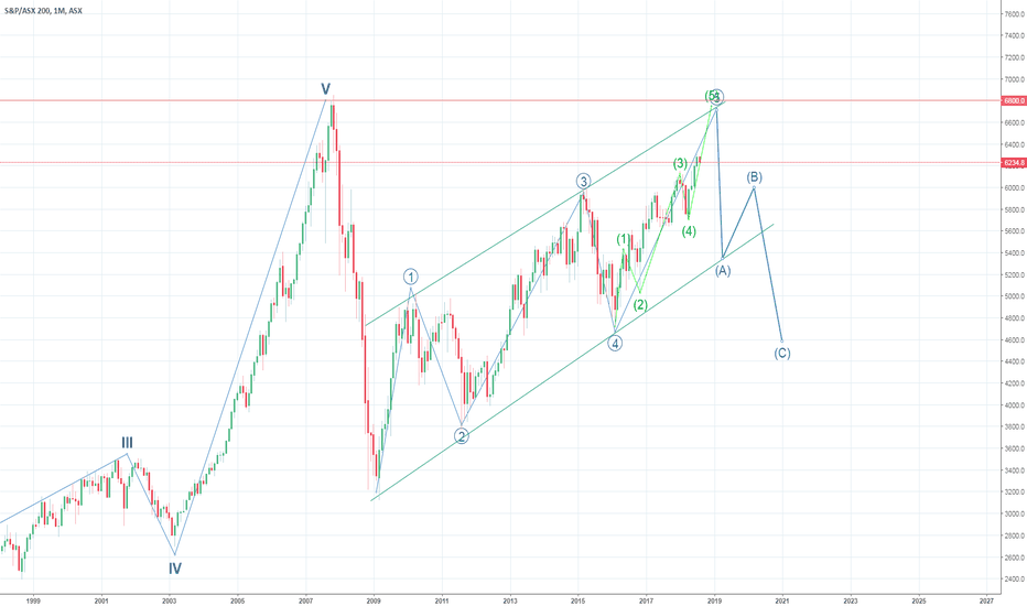 XJO: S&P 200 bigger picture: Up to 6800 before going down to 4500