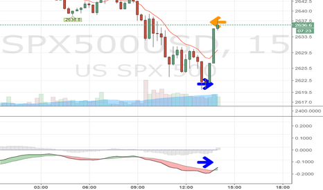 SPX500USD: ignore bull/bear case ... follow the flow