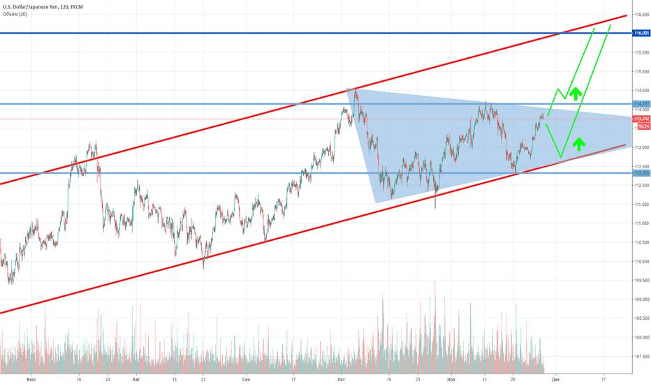 USDJPY: USD/JPY: и технически и фундаментально доллар сильнее иены