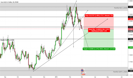 EURUSD: EURUSD Double Top Short