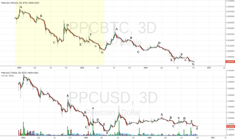 PPCUSD: Damped Fractals Repeating [USD and BTC pairs]