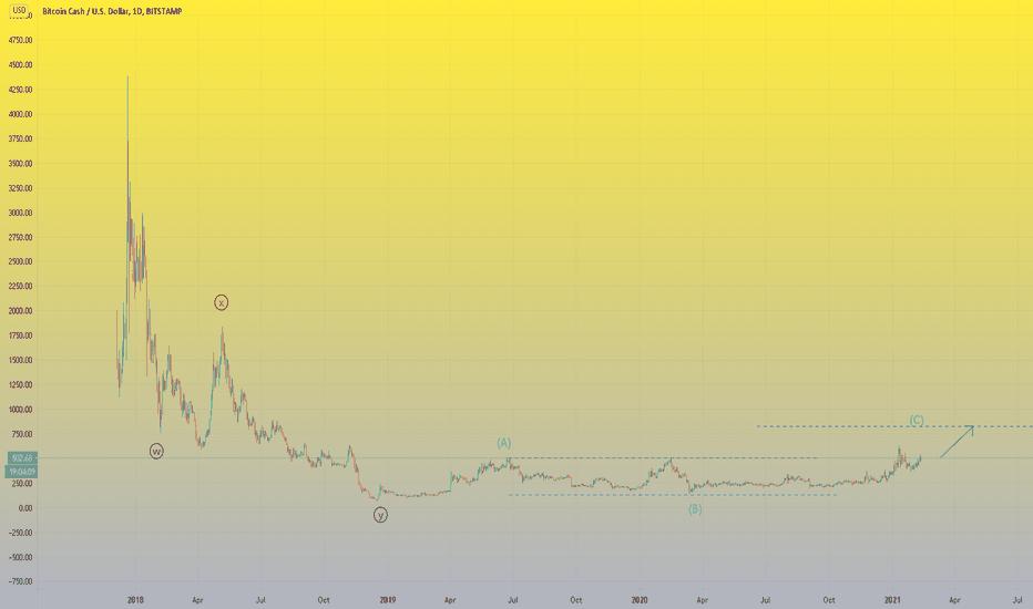 bitcoin cash tradeview)