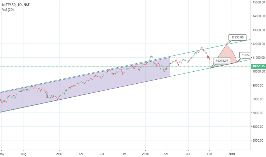 NIFTY: Nifty stays in 30 month old channel
