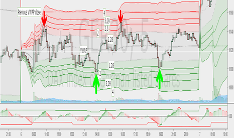 Volume Weighted Average Price (VWAP) — Technical Indicators