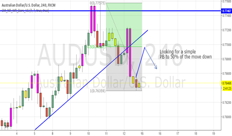 AUDUSD: Trend line break with pullback