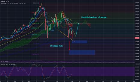 SPX: S&P POSSBILE REVERSAL & Crash
