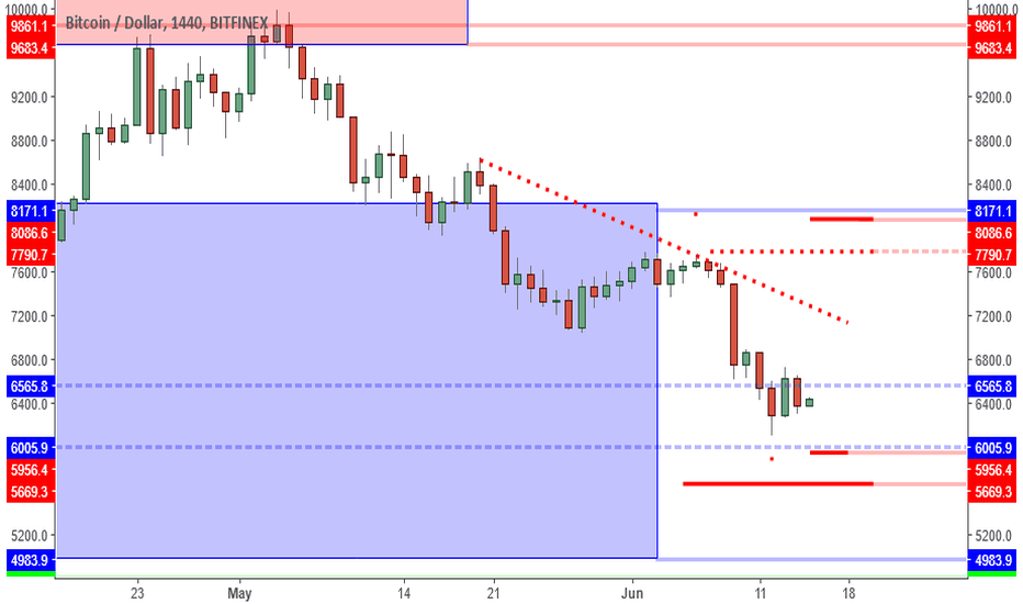 BTCUSD: BTCUSD: Momentum May Be Slow, But Mid 6K Support Is The Focus.