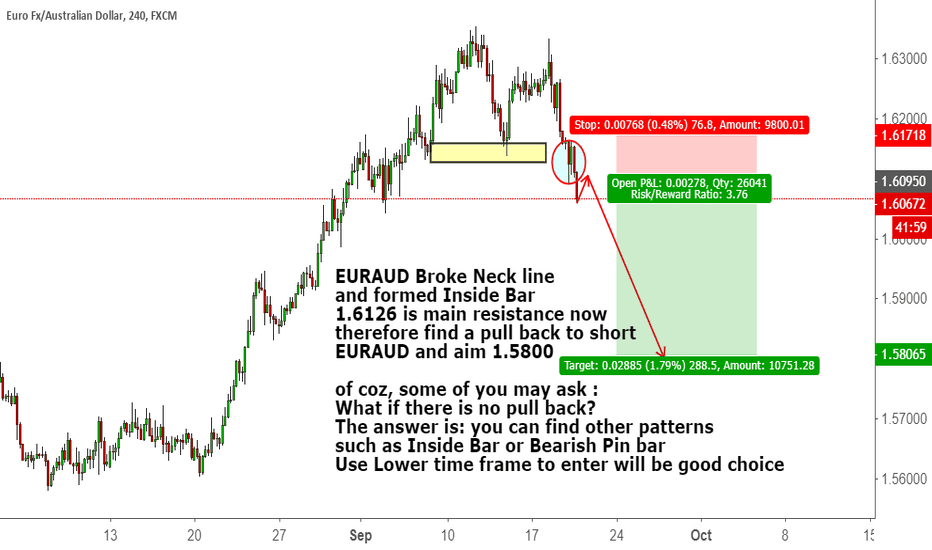 EURAUD: EURAUD Broke Neck line and formed Inside Bar
