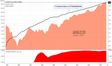 FRED/ECOMPCTSA: AMZN, leading the way (while catching up?) to e-commerce