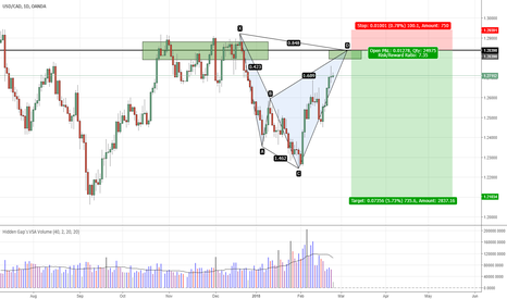 USDCAD: USDCAD - Bearish Shark in play on a news day!