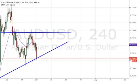 AUDUSD: AUD.USD Buy, Ascending Triangle