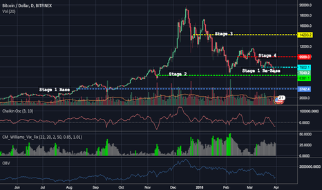 BTCUSD: $BTC.X Still Forming Base - Weinstein Stage Analysis Follow-Up