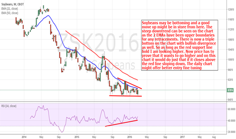 ZSK2016: Soybeans: Some Upside Action Might Finally Be Here
