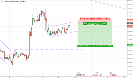 USDCAD: USDCAD Short on the 1 hr and 4 hr Charts
