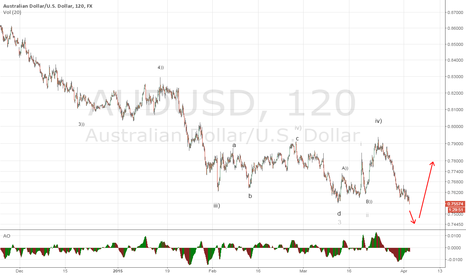 AUDUSD: AUD will break down its support but bounce back then