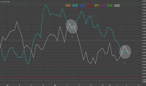 EURUSD: EURUSD - Next Long Term Impulse (is coming soon)