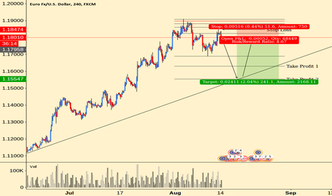 EURUSD: EURUSD Pullback Rejection