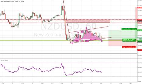 NZDUSD: CYPHER INSIDE OF A BEARISH FLAG?? NZD/USD