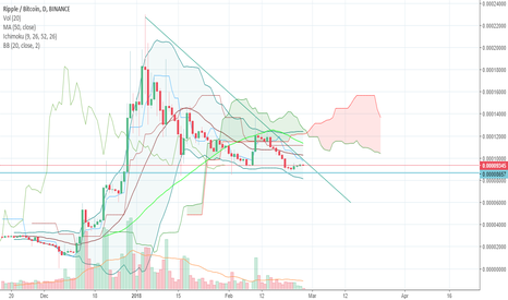 XRPBTC: xrp analysis ( keep calm and dont touch xrp)