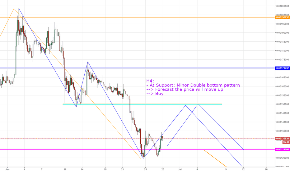 EOSBTC: EOS/ BTC, Forecast on H4