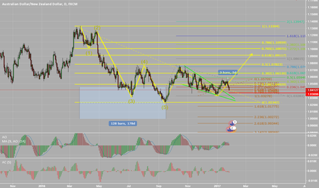 AUDNZD: AUDNZD wave 2 of wave c