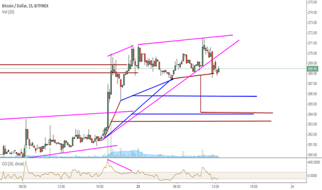 BTCUSD: retrace under way