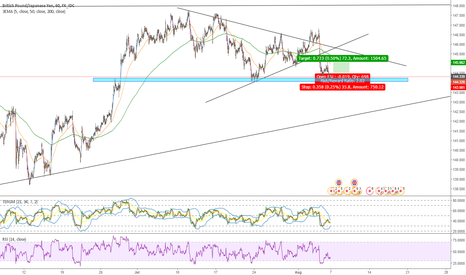 GBPJPY: GBPJPY LET'S FINISH THAT DOUBLE BOTTOM!