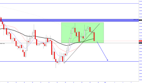 EURJPY: EURJPY - R EJECTION FROM MAJOR LEVEL