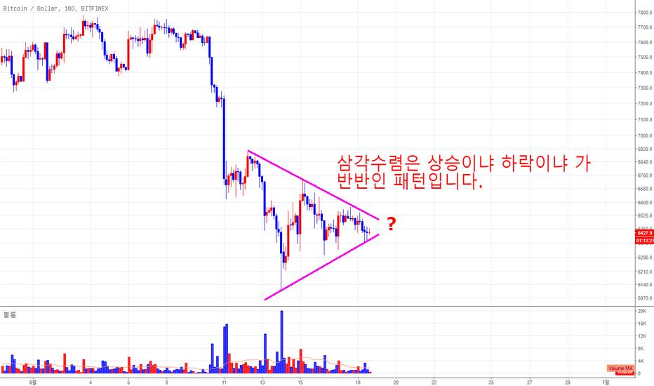 BTCUSD: 현재 볼만한 패턴은 삼각형