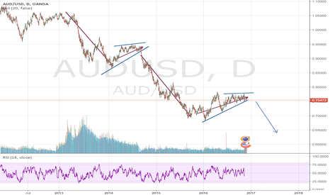 AUDUSD: further downtrend