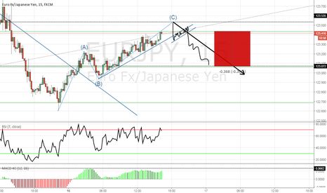 EURJPY: Possible small down side on the EURJPY
