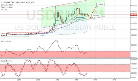 USDRUB: Великий рубль!