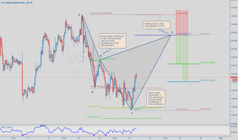 USDJPY: USDJPY - the Cypher pattern explained.