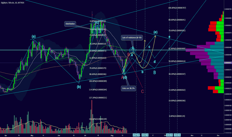 DGBBTC: Price projection: Aug 29, Sep 8th, Oct 6th, Oct 15