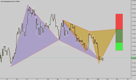 EURJPY: at market bull bat as well as a Possible Bear Cypher
