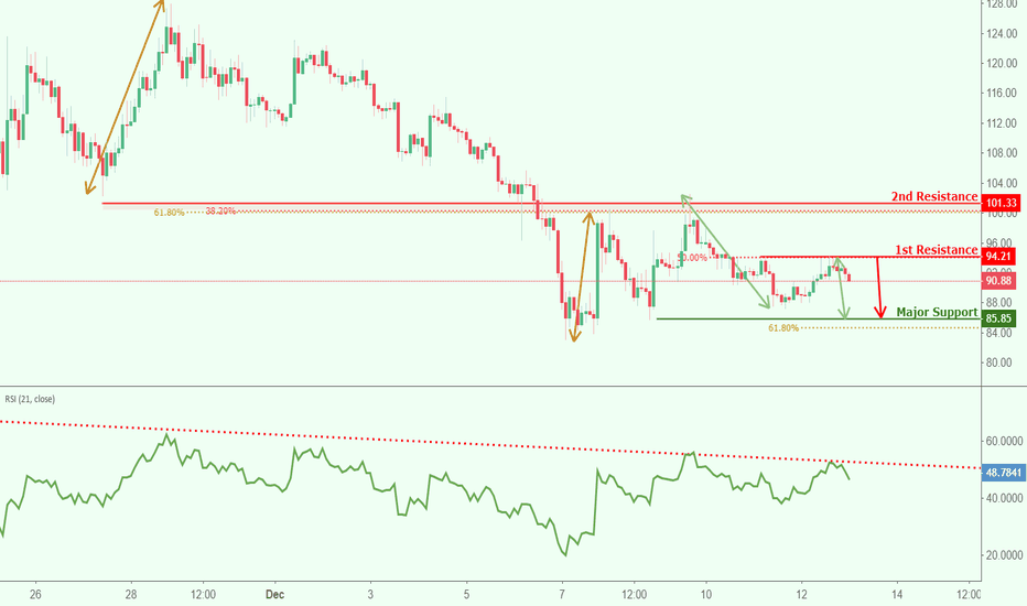 ETHUSD: ETHUSD reversed off resistance, potential for further drop!