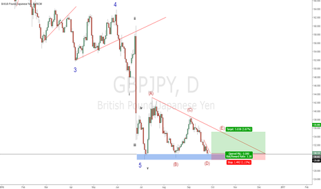 GBPJPY: GBPJPY - Reasons to Long? Excellent R:R